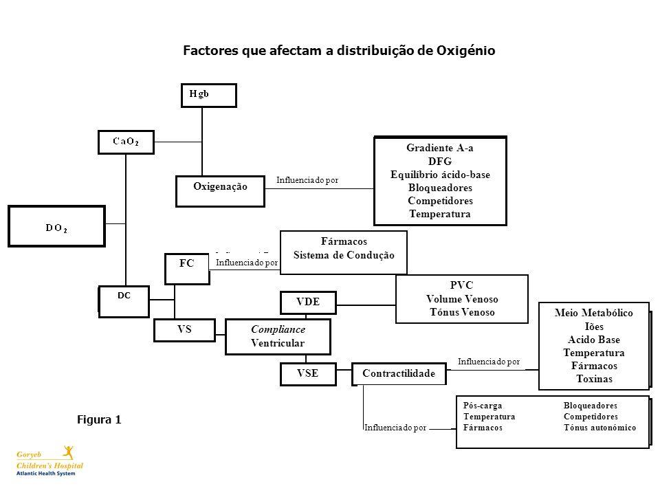 Figura 1 Oxigenação Factores que afectam a distribuição de Oxigénio FC VS Influenciado por Compliance Ventricular Fármacos Sistema de Condução Gradien