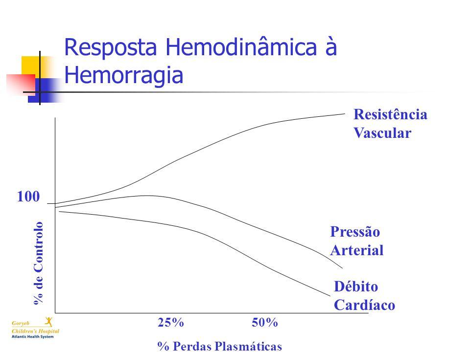 Resposta Hemodinâmica à Hemorragia 25%50% % Perdas Plasmáticas % de Controlo 100 Resistência Vascular Pressão Arterial Débito Cardíaco