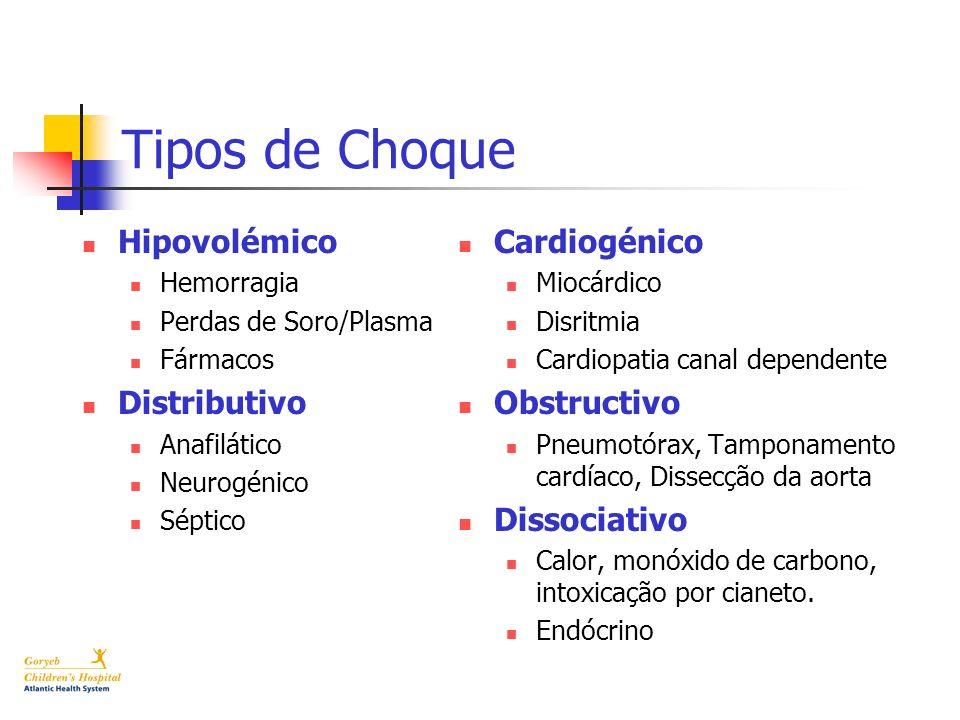 Tipos de Choque Hipovolémico Hemorragia Perdas de Soro/Plasma Fármacos Distributivo Anafilático Neurogénico Séptico Cardiogénico Miocárdico Disritmia
