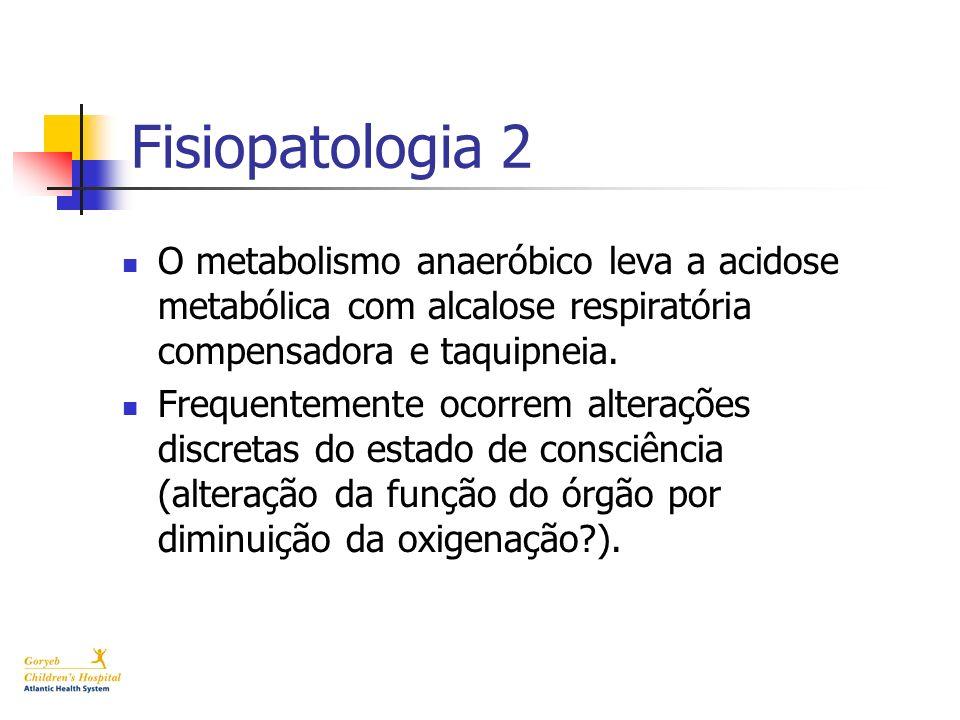 Fisiopatologia 2 O metabolismo anaeróbico leva a acidose metabólica com alcalose respiratória compensadora e taquipneia. Frequentemente ocorrem altera