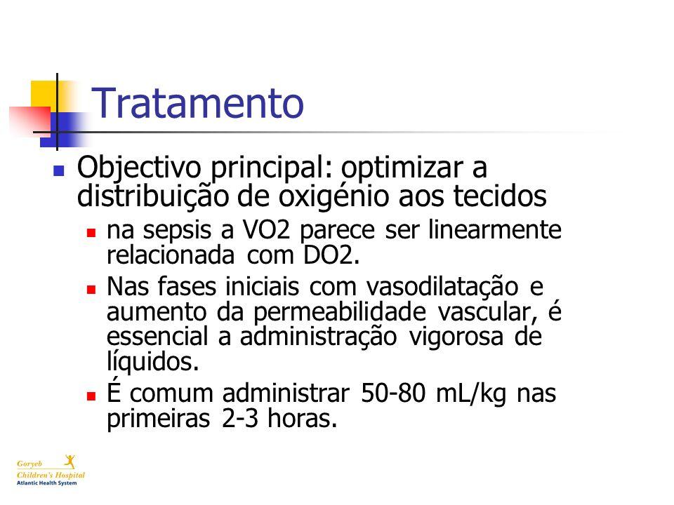 Tratamento Objectivo principal: optimizar a distribuição de oxigénio aos tecidos na sepsis a VO2 parece ser linearmente relacionada com DO2. Nas fases