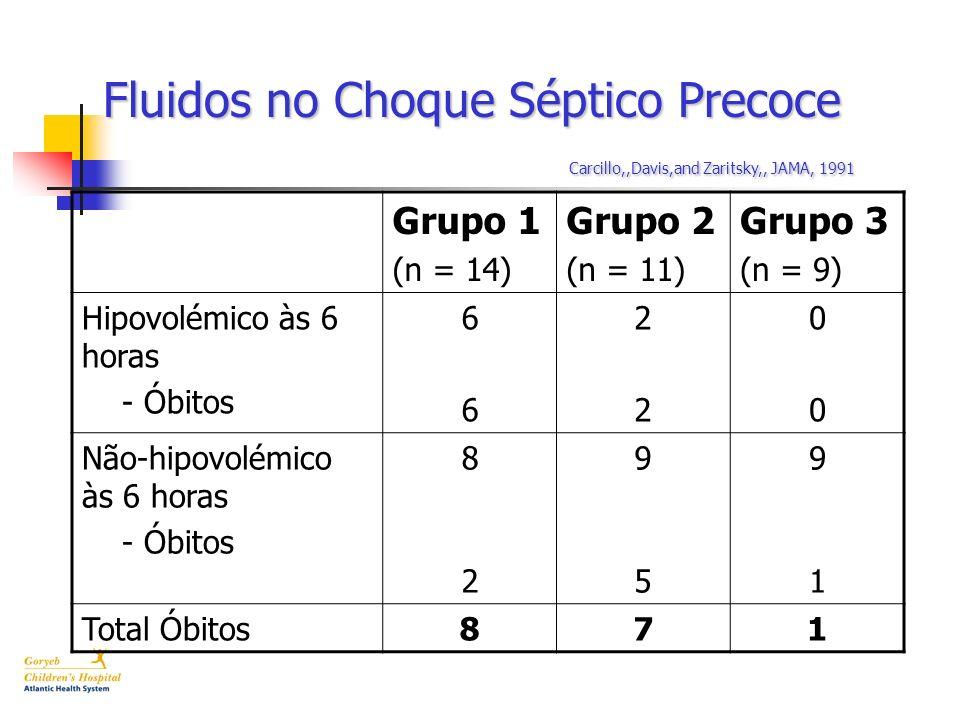 Grupo 1 (n = 14) Grupo 2 (n = 11) Grupo 3 (n = 9) Hipovolémico às 6 horas - Óbitos 6666 2222 0000 Não-hipovolémico às 6 horas - Óbitos 8282 9595 9191