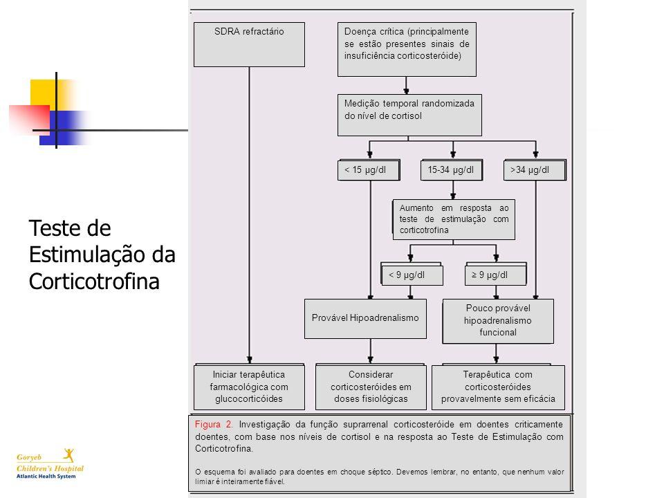 Teste de Estimulação da Corticotrofina SDRA refractárioDoença crítica (principalmente se estão presentes sinais de insuficiência corticosteróide) Medi