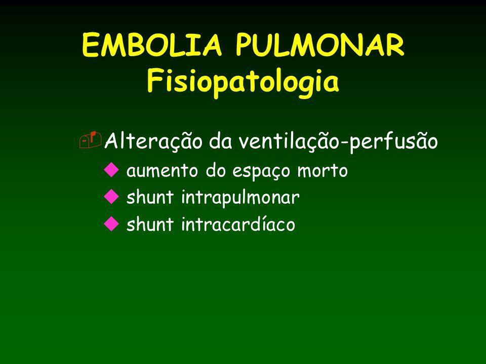 EMBOLIA PULMONAR Fisiopatologia Alteração da ventilação-perfusão aumento do espaço morto shunt intrapulmonar shunt intracardíaco
