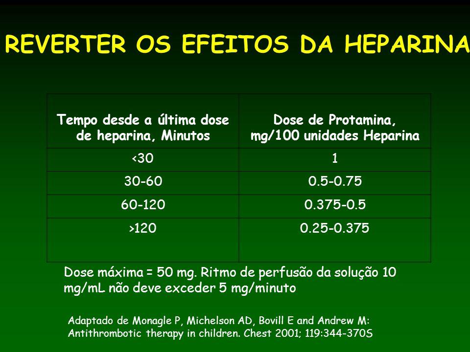 REVERTER OS EFEITOS DA HEPARINA Tempo desde a última dose de heparina, Minutos Dose de Protamina, mg/100 unidades Heparina <301 30-600.5-0.75 60-1200.375-0.5 >1200.25-0.375 Adaptado de Monagle P, Michelson AD, Bovill E and Andrew M: Antithrombotic therapy in children.