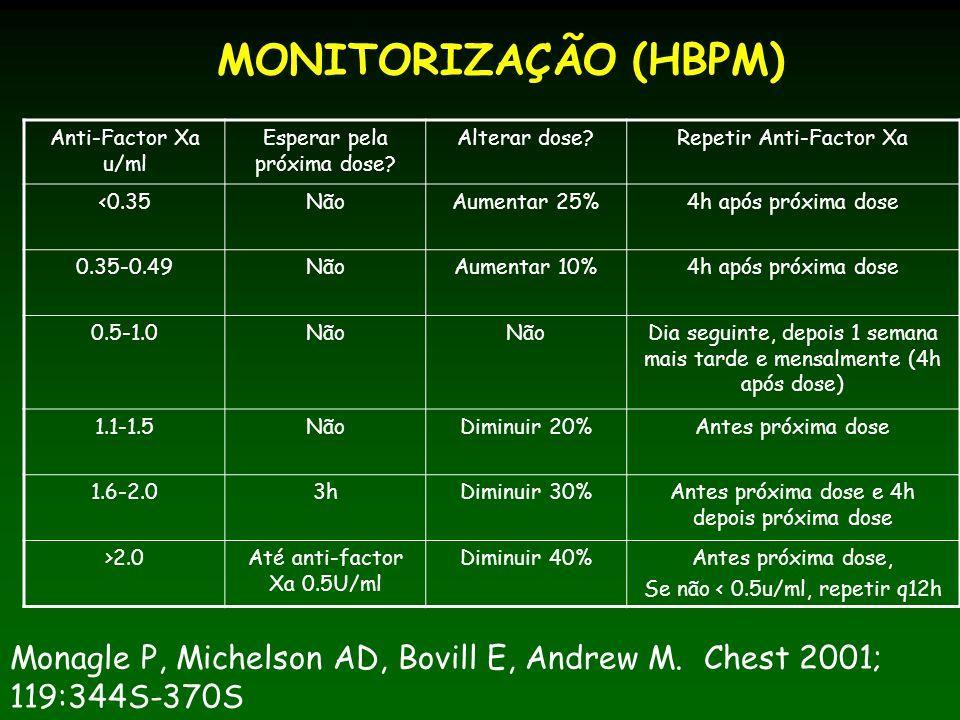 MONITORIZAÇÃO (HBPM) Anti-Factor Xa u/ml Esperar pela próxima dose.