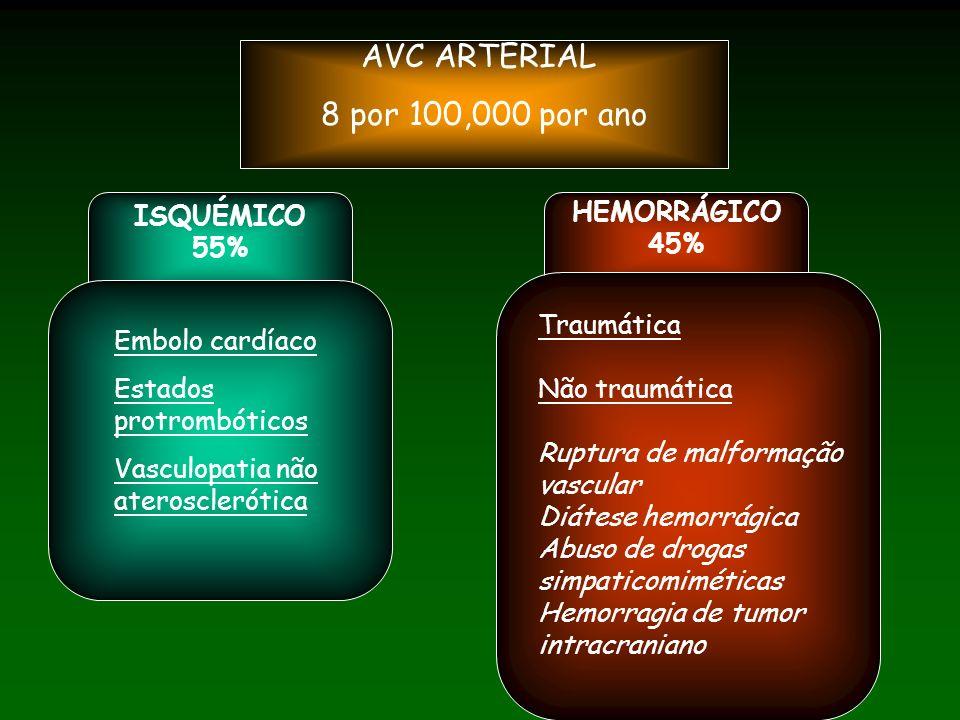 AVC ARTERIAL 8 por 100,000 por ano ISQUÉMICO 55% HEMORRÁGICO 45% Embolo cardíaco Estados protrombóticos Vasculopatia não aterosclerótica Traumática Não traumática Ruptura de malformação vascular Diátese hemorrágica Abuso de drogas simpaticomiméticas Hemorragia de tumor intracraniano