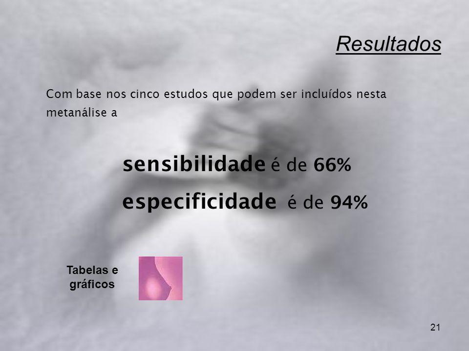 21 Resultados Com base nos cinco estudos que podem ser incluídos nesta metanálise a sensibilidade é de 66% especificidade é de 94% Tabelas e gráficos