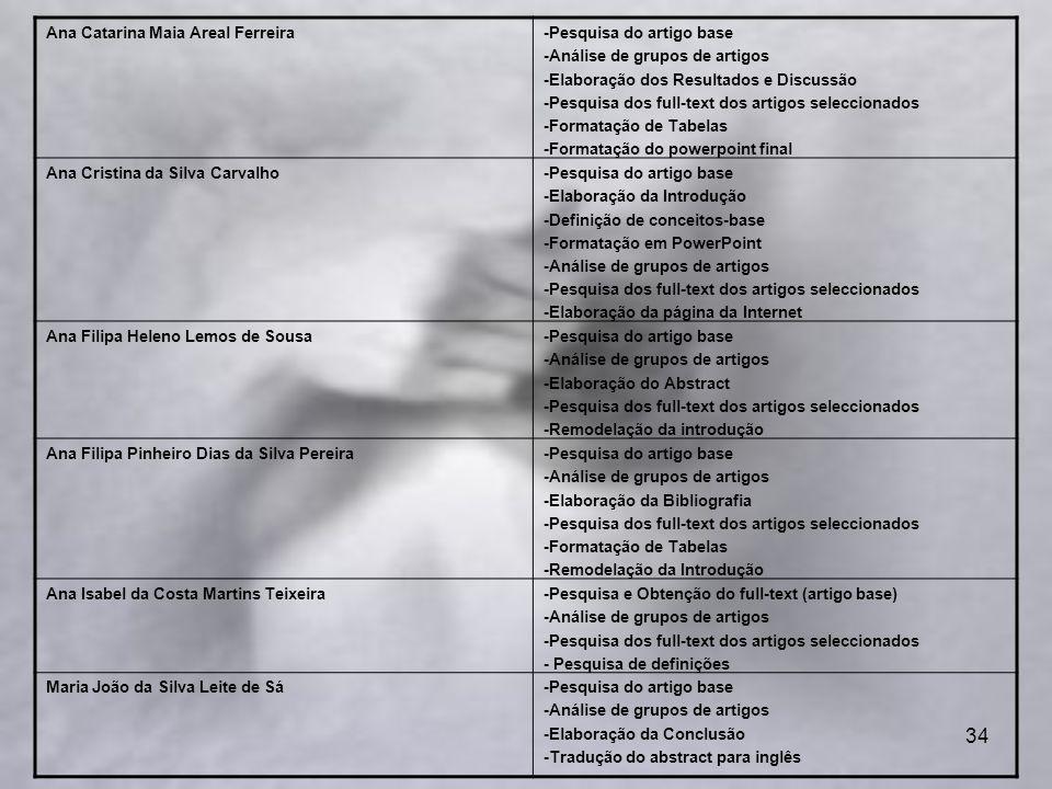 34 Ana Catarina Maia Areal Ferreira-Pesquisa do artigo base -Análise de grupos de artigos -Elaboração dos Resultados e Discussão -Pesquisa dos full-text dos artigos seleccionados -Formatação de Tabelas -Formatação do powerpoint final Ana Cristina da Silva Carvalho-Pesquisa do artigo base -Elaboração da Introdução -Definição de conceitos-base -Formatação em PowerPoint -Análise de grupos de artigos -Pesquisa dos full-text dos artigos seleccionados -Elaboração da página da Internet Ana Filipa Heleno Lemos de Sousa-Pesquisa do artigo base -Análise de grupos de artigos -Elaboração do Abstract -Pesquisa dos full-text dos artigos seleccionados -Remodelação da introdução Ana Filipa Pinheiro Dias da Silva Pereira-Pesquisa do artigo base -Análise de grupos de artigos -Elaboração da Bibliografia -Pesquisa dos full-text dos artigos seleccionados -Formatação de Tabelas -Remodelação da Introdução Ana Isabel da Costa Martins Teixeira-Pesquisa e Obtenção do full-text (artigo base) -Análise de grupos de artigos -Pesquisa dos full-text dos artigos seleccionados - Pesquisa de definições Maria João da Silva Leite de Sá-Pesquisa do artigo base -Análise de grupos de artigos -Elaboração da Conclusão -Tradução do abstract para inglês
