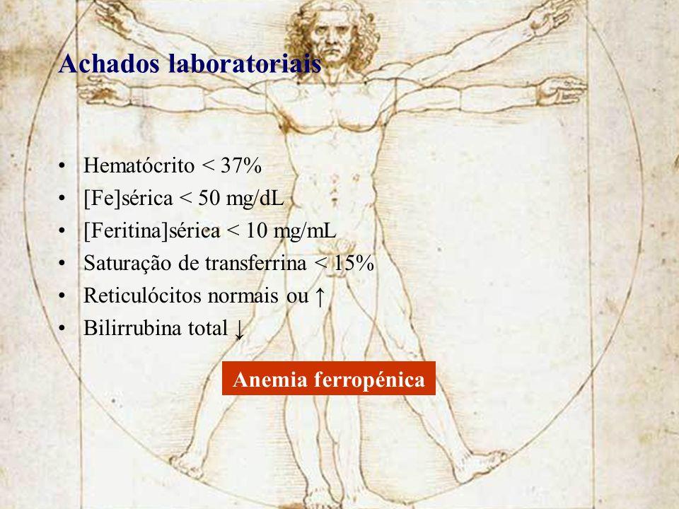 Achados laboratoriais Hematócrito < 37% [Fe]sérica < 50 mg/dL [Feritina]sérica < 10 mg/mL Saturação de transferrina < 15% Reticulócitos normais ou Bil