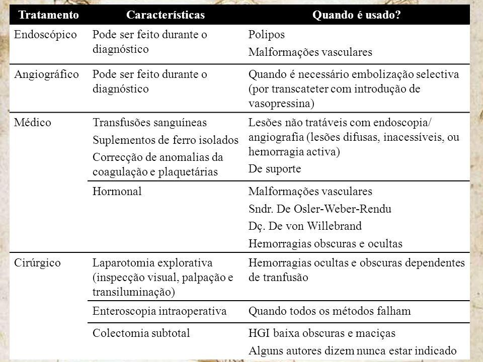 TratamentoCaracterísticasQuando é usado? EndoscópicoPode ser feito durante o diagnóstico Polipos Malformações vasculares AngiográficoPode ser feito du