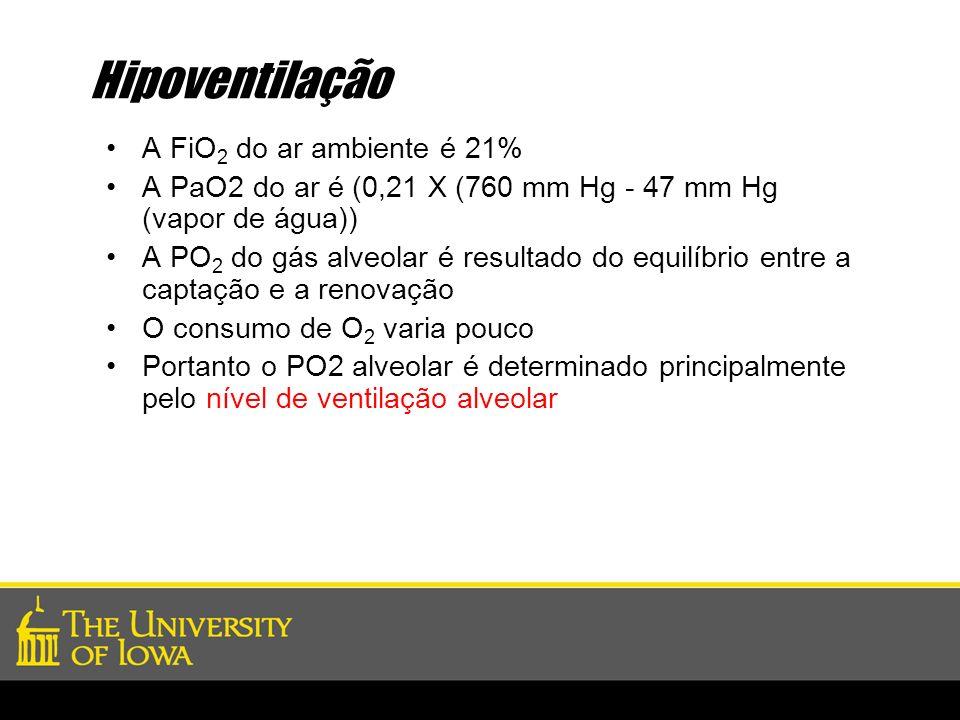 Hipoventilação A FiO 2 do ar ambiente é 21% A PaO2 do ar é (0,21 X (760 mm Hg - 47 mm Hg (vapor de água)) A PO 2 do gás alveolar é resultado do equilí