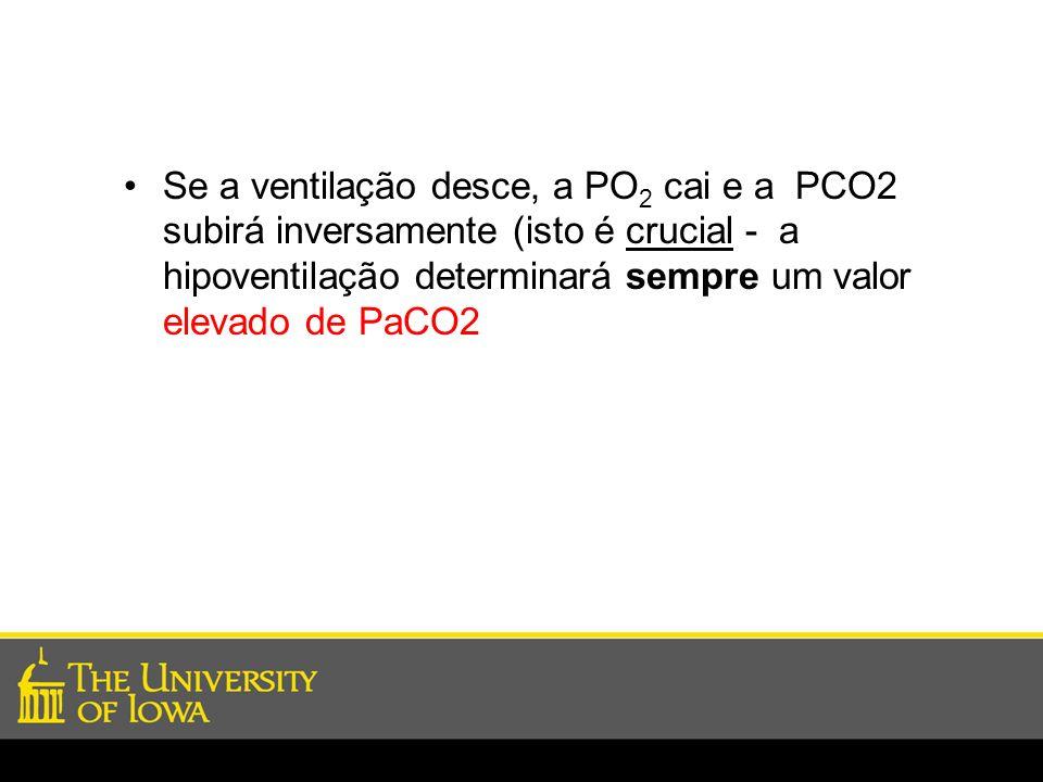 Se a ventilação desce, a PO 2 cai e a PCO2 subirá inversamente (isto é crucial - a hipoventilação determinará sempre um valor elevado de PaCO2