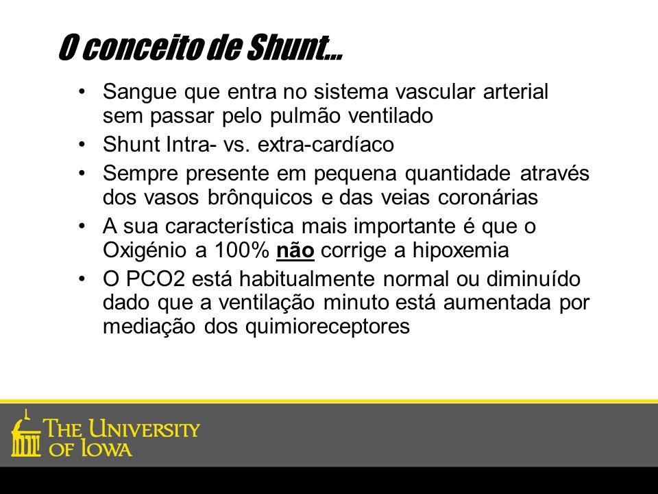 O conceito de Shunt… Sangue que entra no sistema vascular arterial sem passar pelo pulmão ventilado Shunt Intra- vs. extra-cardíaco Sempre presente em