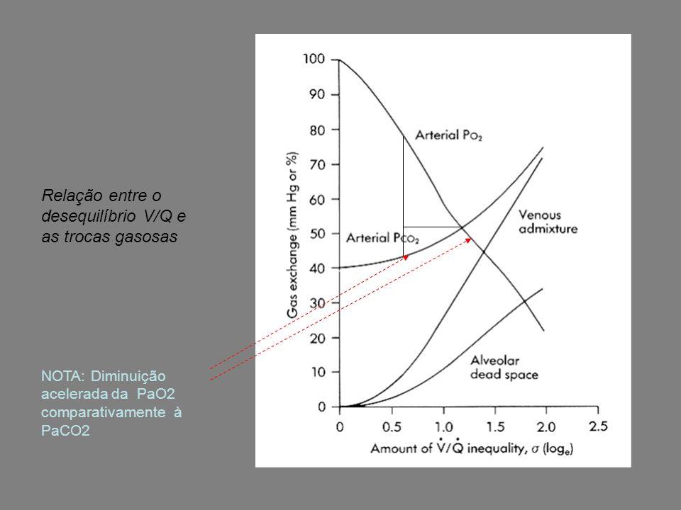 Relação entre o desequilíbrio V/Q e as trocas gasosas NOTA: Diminuição acelerada da PaO2 comparativamente à PaCO2