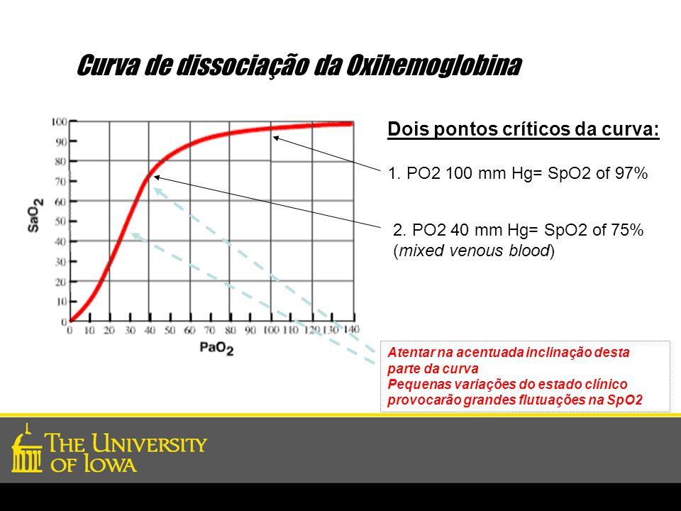 Dois pontos críticos da curva: 1. PO2 100 mm Hg= SpO2 of 97% 2. PO2 40 mm Hg= SpO2 of 75% (mixed venous blood) Curva de dissociação da Oxihemoglobina
