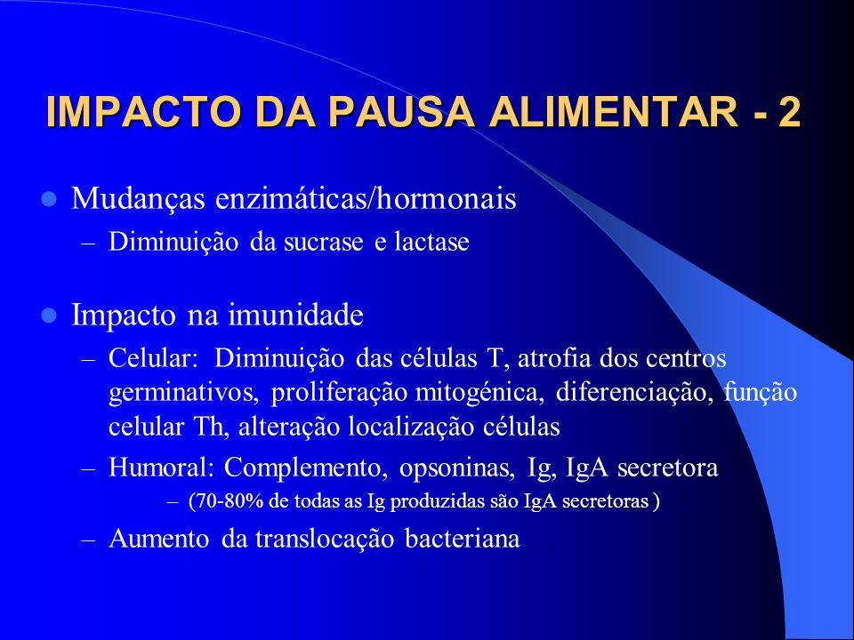 IMPACTO DA PAUSA ALIMENTAR - 2 Mudanças enzimáticas/hormonais – Diminuição da sucrase e lactase Impacto na imunidade – Celular: Diminuição das células