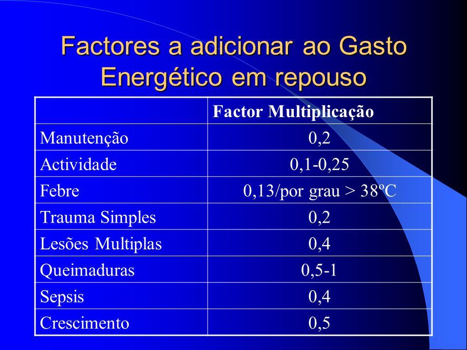 Factores a adicionar ao Gasto Energético em repouso Factor Multiplicação Manutenção0,2 Actividade0,1-0,25 Febre0,13/por grau > 38ºC Trauma Simples0,2