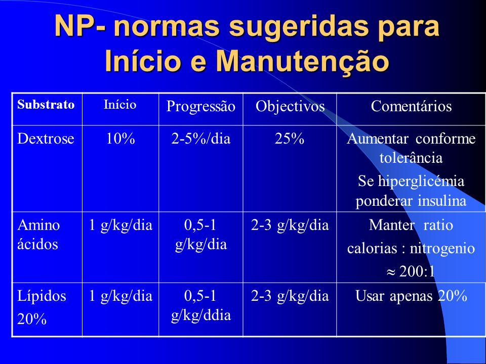 NP- normas sugeridas para Início e Manutenção SubstratoInício ProgressãoObjectivosComentários Dextrose10%2-5%/dia25%Aumentar conforme tolerância Se hi