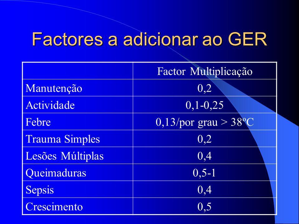 Factores a adicionar ao GER Factor Multiplicação Manutenção0,2 Actividade0,1-0,25 Febre0,13/por grau > 38ºC Trauma Simples0,2 Lesões Múltiplas0,4 Quei