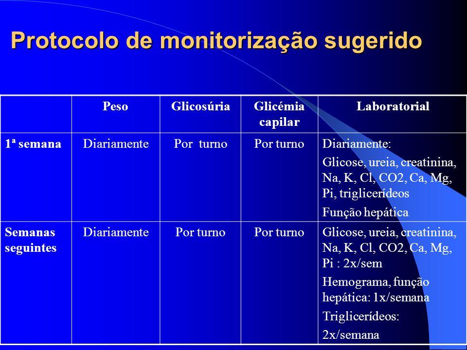 Protocolo de monitorização sugerido PesoGlicosúriaGlicémia capilar Laboratorial 1ª semanaDiariamentePor turno Diariamente: Glicose, ureia, creatinina,