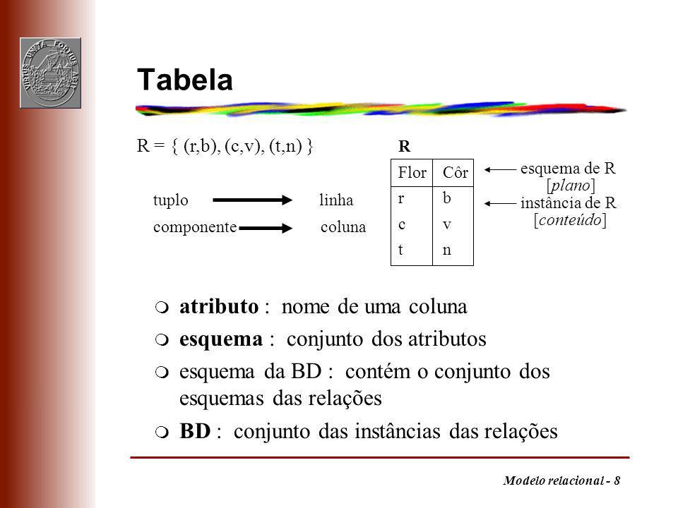 Modelo relacional - 8 Tabela m atributo : nome de uma coluna m esquema : conjunto dos atributos m esquema da BD : contém o conjunto dos esquemas das relações m BD : conjunto das instâncias das relações tuplo linha componente coluna R FlorCôr rb cv tn R = { (r,b), (c,v), (t,n) } esquema de R [plano] instância de R [conteúdo]