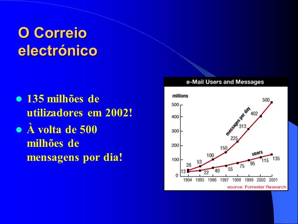 O Correio electrónico 135 milhões de utilizadores em 2002! À volta de 500 milhões de mensagens por dia!