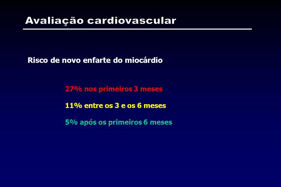 27% nos primeiros 3 meses 11% entre os 3 e os 6 meses 5% após os primeiros 6 meses Risco de novo enfarte do miocárdio