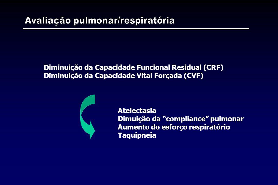 Diminuição da Capacidade Funcional Residual (CRF) Diminuição da Capacidade Vital Forçada (CVF) Atelectasia Dimuição da compliance pulmonar Aumento do