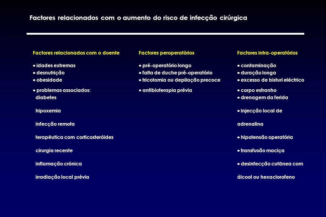 Factores relacionados com o doenteFactores peroperatóriosFactores intra-operatórios idades extremas pré-operatório longo contaminação desnutrição falt