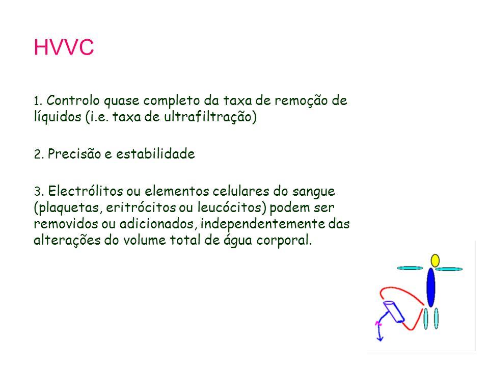HVVC 1. Controlo quase completo da taxa de remoção de líquidos (i.e. taxa de ultrafiltração) 2. Precisão e estabilidade 3. Electrólitos ou elementos c