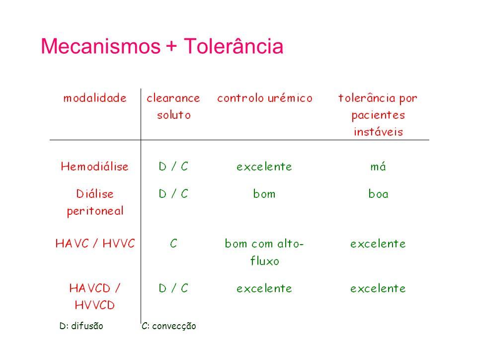 Mecanismos + Tolerância D: difusão C: convecção