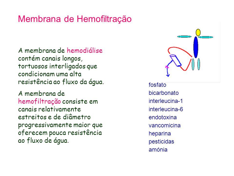 Membrana de Hemofiltração A membrana de hemodiálise contém canais longos, tortuosos interligados que condicionam uma alta resistência ao fluxo da água