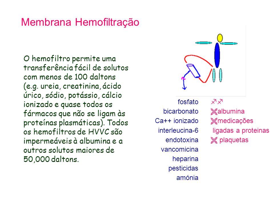 Membrana Hemofiltração O hemofiltro permite uma transferência fácil de solutos com menos de 100 daltons (e.g. ureia, creatinina, ácido úrico, sódio, p