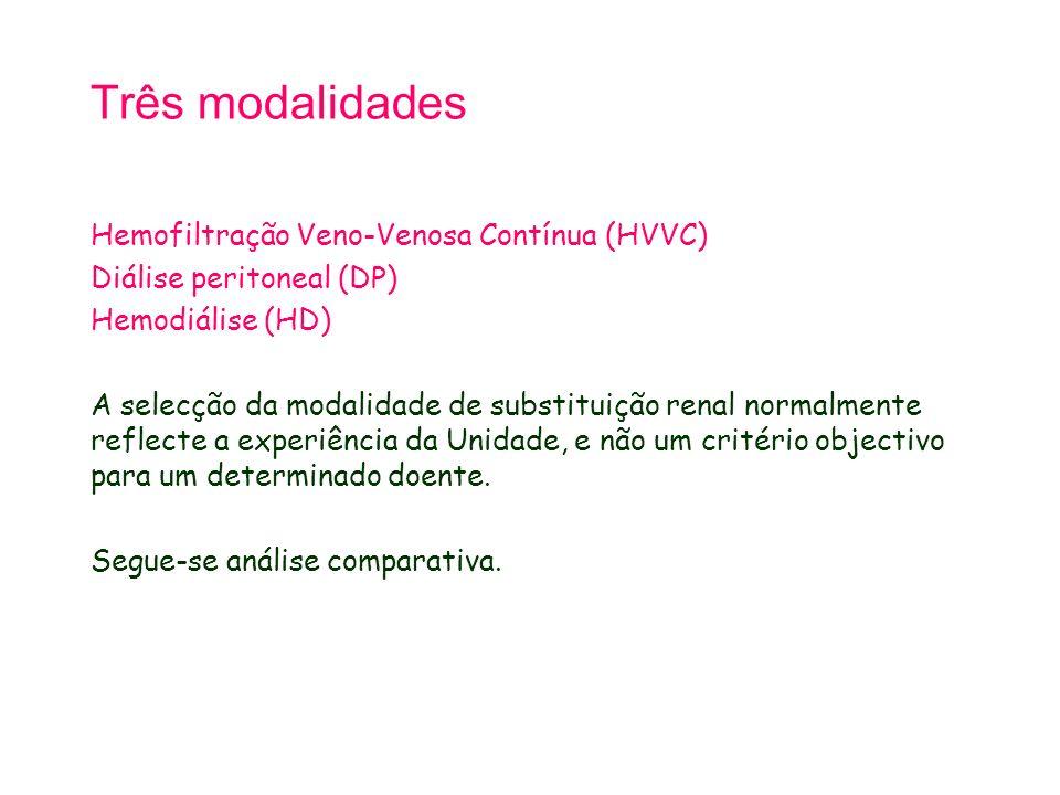 Três modalidades Hemofiltração Veno-Venosa Contínua (HVVC) Diálise peritoneal (DP) Hemodiálise (HD) A selecção da modalidade de substituição renal normalmente reflecte a experiência da Unidade, e não um critério objectivo para um determinado doente.
