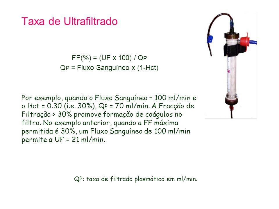 Taxa de Ultrafiltrado FF(%) = (UF x 100) / Q P Q P = Fluxo Sanguíneo x (1-Hct) Por exemplo, quando o Fluxo Sanguíneo = 100 ml/min e o Hct = 0.30 (i.e.