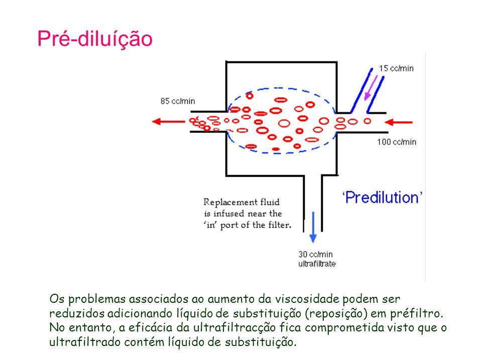 Pré-diluíção Os problemas associados ao aumento da viscosidade podem ser reduzidos adicionando líquido de substituição (reposição) em préfiltro.