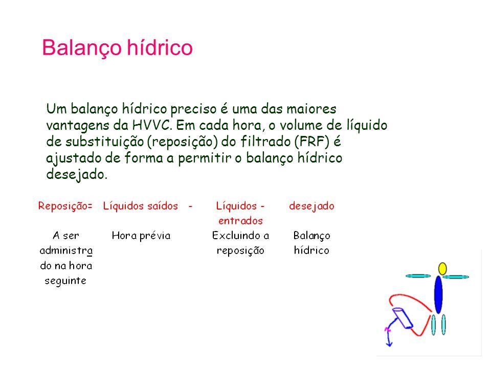 Balanço hídrico Um balanço hídrico preciso é uma das maiores vantagens da HVVC. Em cada hora, o volume de líquido de substituição (reposição) do filtr