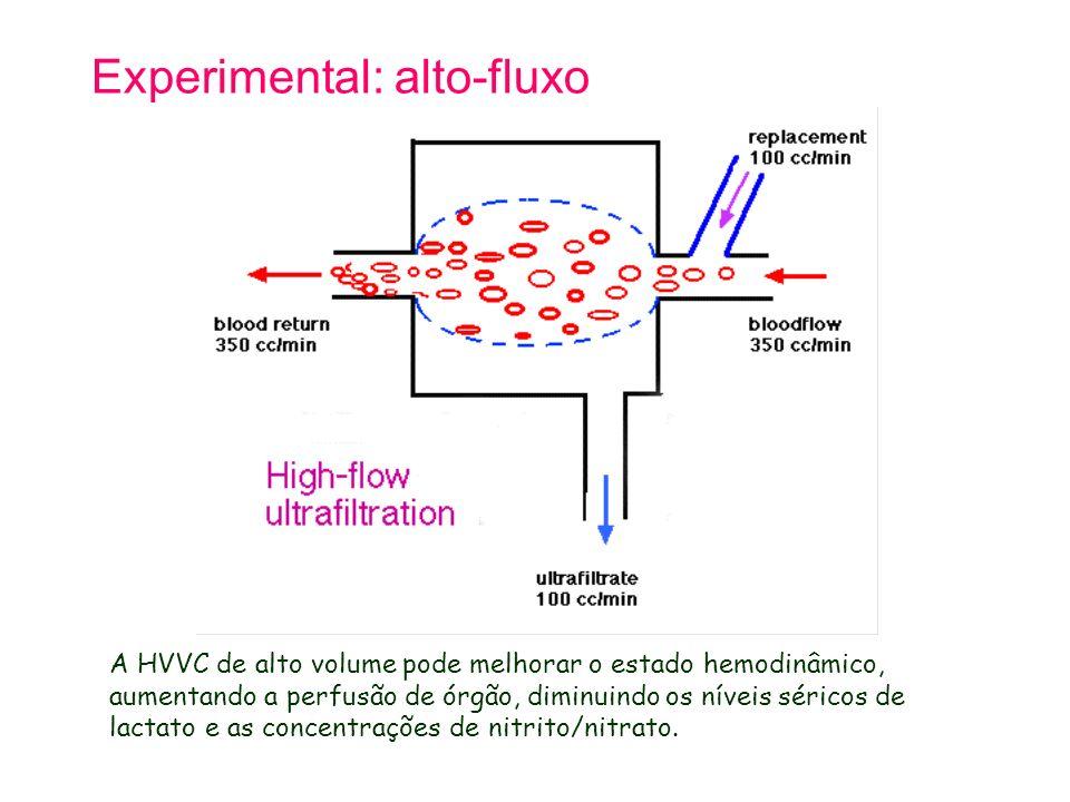 Experimental: alto-fluxo A HVVC de alto volume pode melhorar o estado hemodinâmico, aumentando a perfusão de órgão, diminuindo os níveis séricos de la
