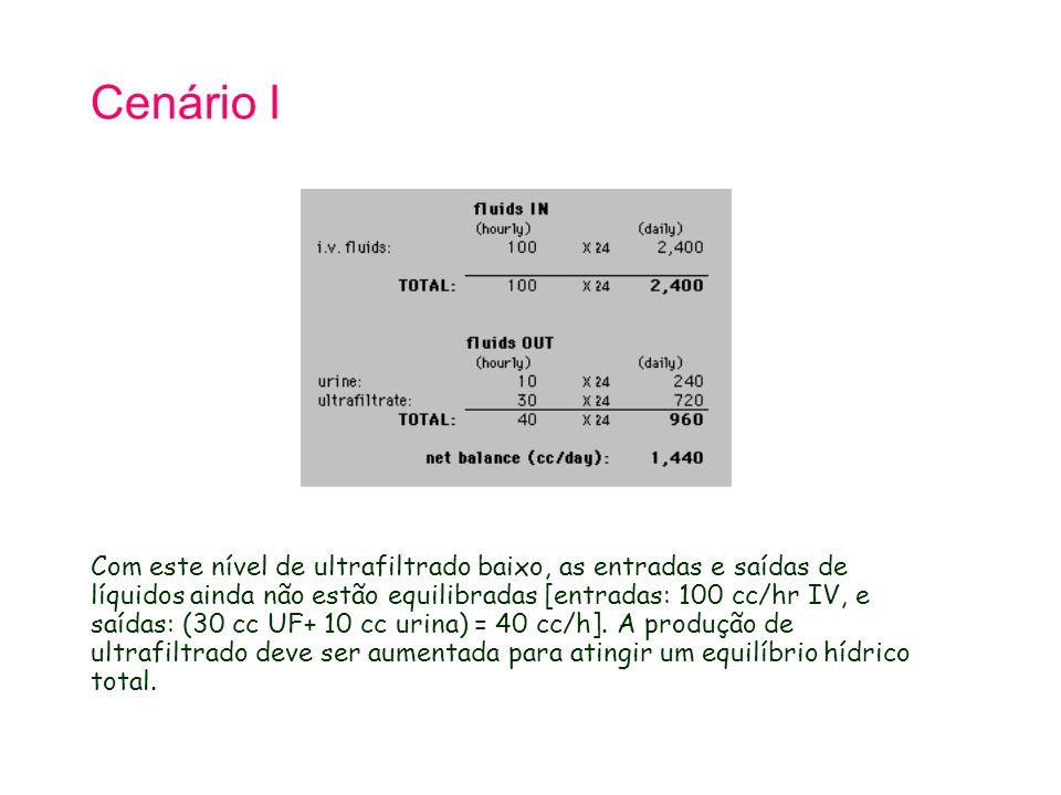 Cenário I Com este nível de ultrafiltrado baixo, as entradas e saídas de líquidos ainda não estão equilibradas [entradas: 100 cc/hr IV, e saídas: (30 cc UF+ 10 cc urina) = 40 cc/h].