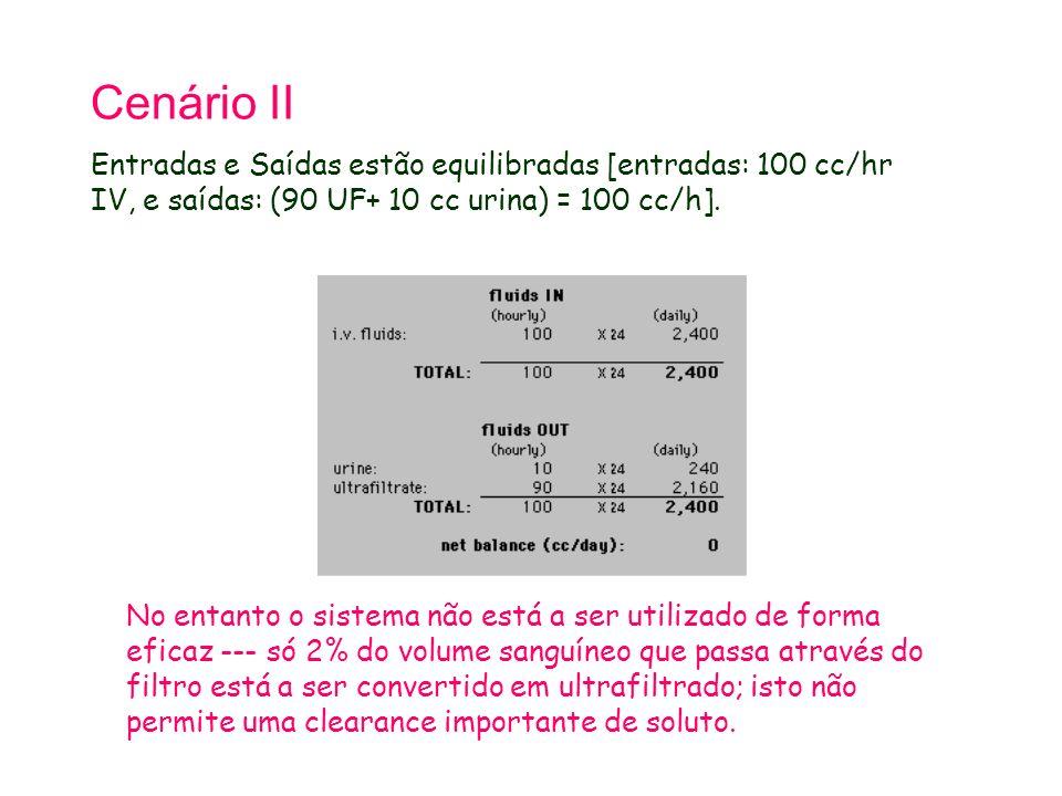 Cenário II Entradas e Saídas estão equilibradas [entradas: 100 cc/hr IV, e saídas: (90 UF+ 10 cc urina) = 100 cc/h]. No entanto o sistema não está a s