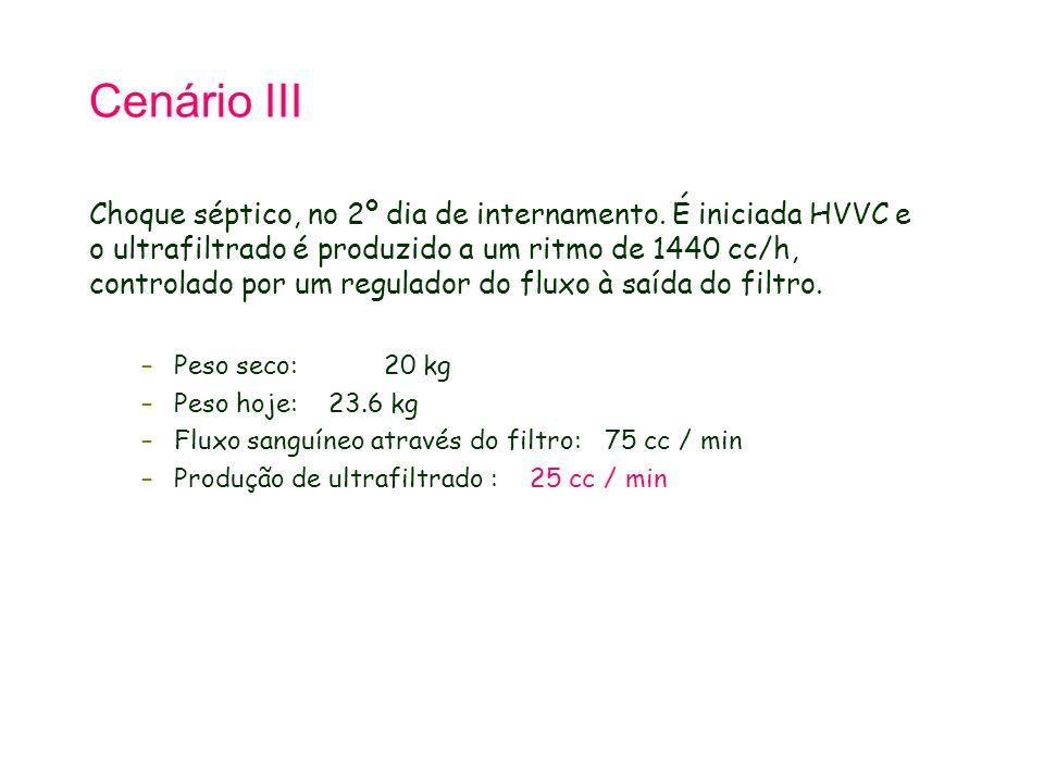 Cenário III Choque séptico, no 2º dia de internamento. É iniciada HVVC e o ultrafiltrado é produzido a um ritmo de 1440 cc/h, controlado por um regula