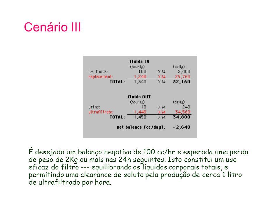 Cenário III É desejado um balanço negativo de 100 cc/hr e esperada uma perda de peso de 2Kg ou mais nas 24h seguintes.