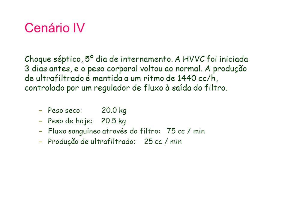 Cenário IV Choque séptico, 5º dia de internamento. A HVVC foi iniciada 3 dias antes, e o peso corporal voltou ao normal. A produção de ultrafiltrado é