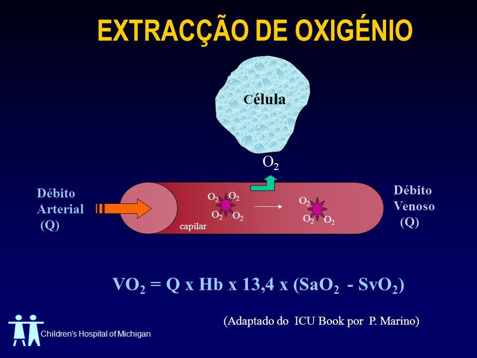 Childrens Hospital of Michigan EXTRACÇÃO DE OXIGÉNIO VO 2 = Q x Hb x 13,4 x (SaO 2 - SvO 2 ) Débito Arterial (Q) capilar O2O2 O2O2 O2O2 O2O2 O2O2 O2O2