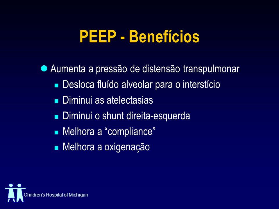 Childrens Hospital of Michigan PEEP - Benefícios Aumenta a pressão de distensão transpulmonar Desloca fluído alveolar para o interstício Diminui as at
