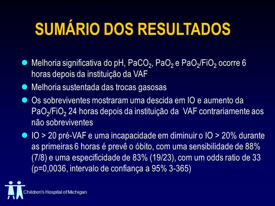 Childrens Hospital of Michigan SUMÁRIO DOS RESULTADOS Melhoria significativa do pH, PaCO 2, PaO 2 e PaO 2 /FiO 2 ocorre 6 horas depois da instituição