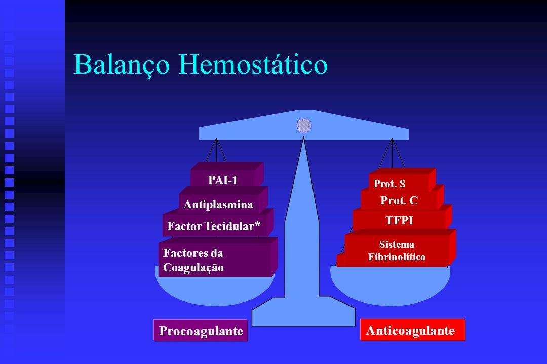 Inibidores Fibrinolíticos n Antiplasmina u Inactiva rapidamente a plasmina. F Actua lentamente na plasmina sequestrada no coágulo de fibrina. u Inacti