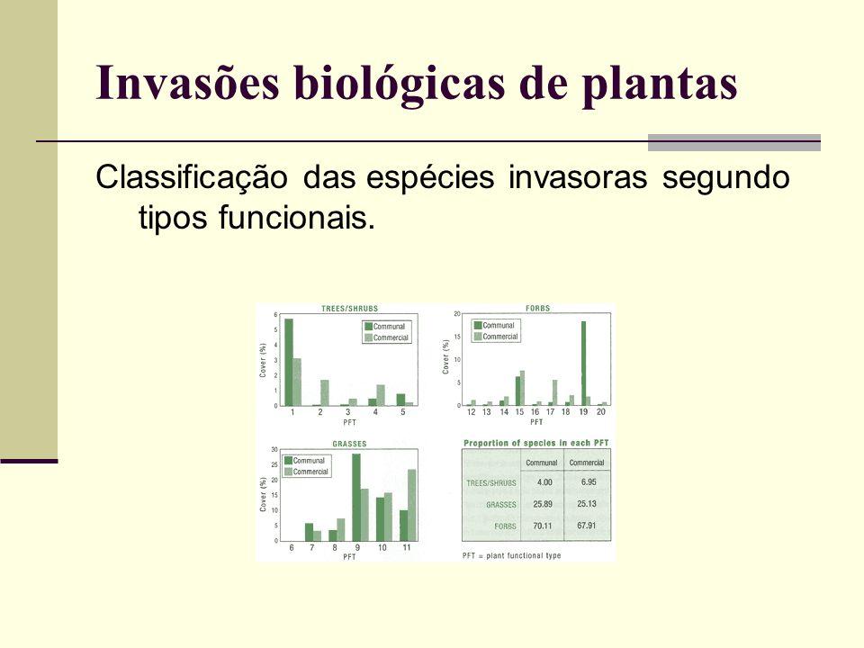Classificação das espécies invasoras segundo tipos funcionais. Invasões biológicas de plantas