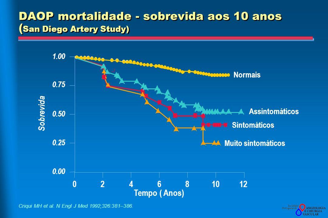 DAOP mortalidade - sobrevida aos 10 anos ( San Diego Artery Study) Criqui MH et al.
